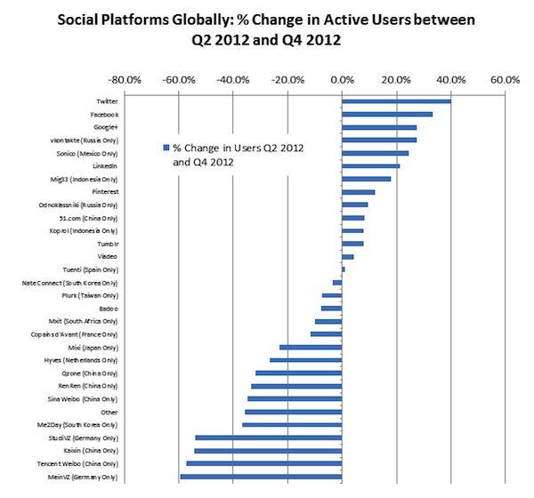 Was Twitter het snelst groeiende sociale netwerk in 2012?