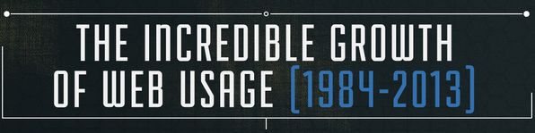 Webgebruik van 1984 tot nu [infographic]