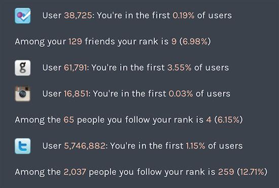 Website bewijst dat je op Twitter zat voordat het 'cool' werd