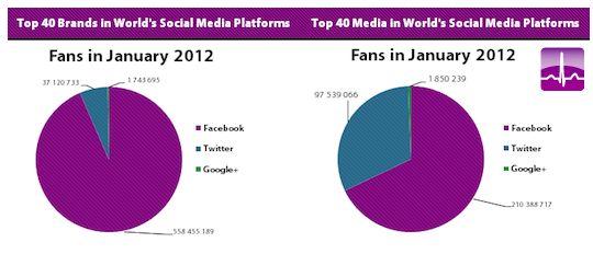Welk social network is het beste voor jouw merk? [Infographic]
