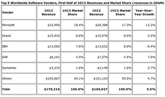 Wereldwijde Softwareverkopen toegenomen, Microsoft groeit het hardst