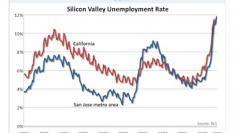 Werkeloosheid Sillicon Valley hoogst ooit