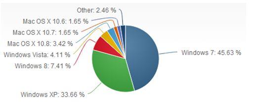 Windows 8 stijgt in augustus naar global OS-marktaandeel van 7,4%
