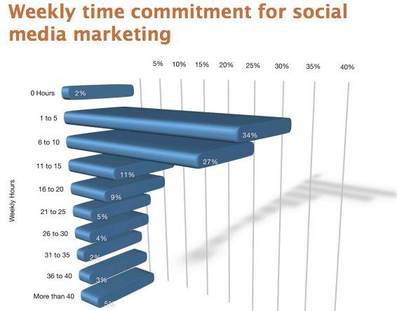 Zakelijke marketeer denkt bij social eerst aan Linkedin