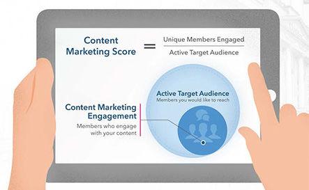 Zelf je content marketing influence meten met LinkedIn's content marketing score