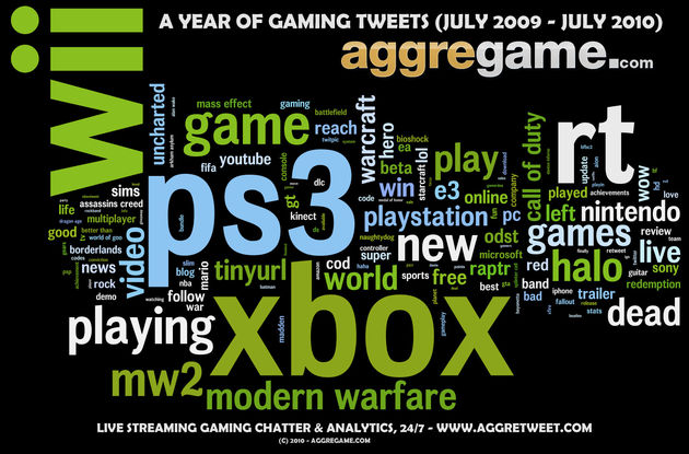 Zo zien 1 jaar aan gaming tweets er uit