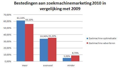 Zoekmachinemarketing blijft succesvolste marketingkanaal voor webwinkels
