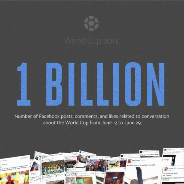 1 miljard WK-gerelateerde interacties op Facebook