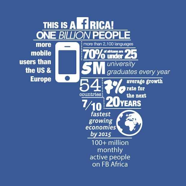 100 miljoen Afrikaanse gebruikers voor Facebook