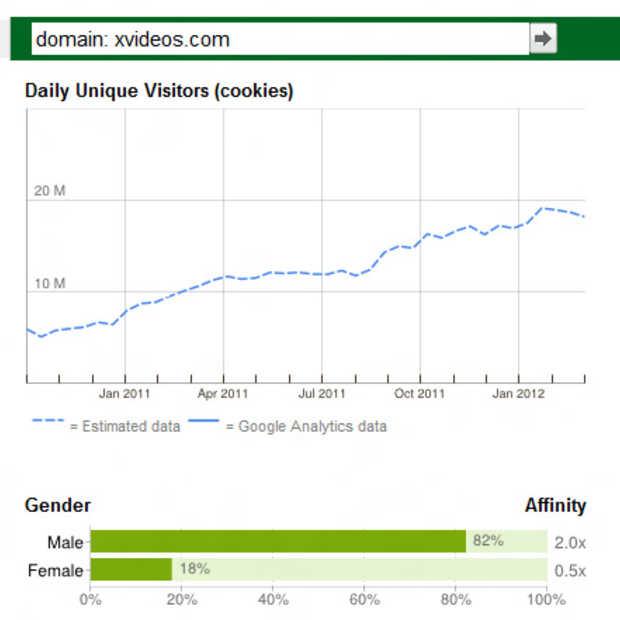 30% van al het internetverkeer gaat naar pornosites