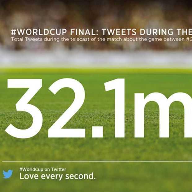 Het aantal tweets per minuut record verbroken tijdens de finale van het WK-voetbal