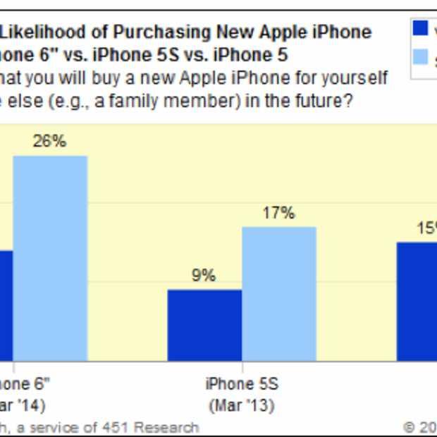 40% van early adopters zou een grotere iPhone kopen