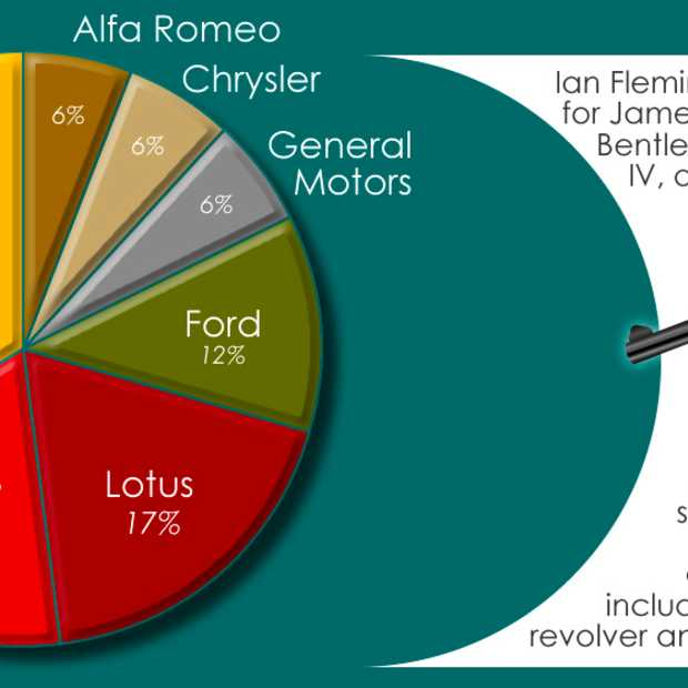 50 jaar James Bond: the Car selection [Infographic]