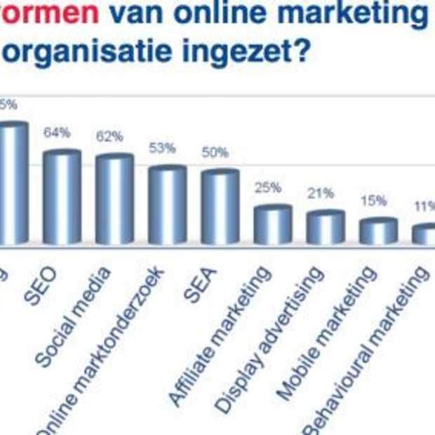 62% marketeers zet Social Media in