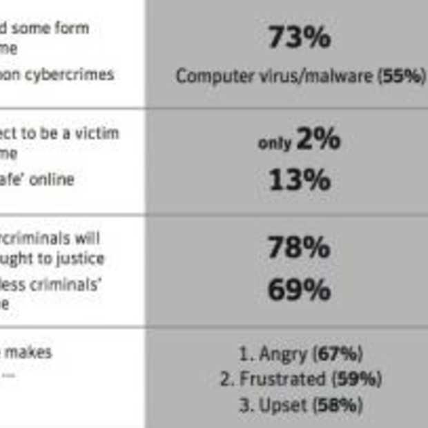 65% van alle internetgebruikers getroffen door cybercrime