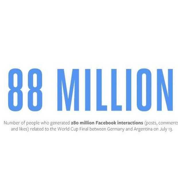 WK-finale grootste sportevenement op Facebook ooit