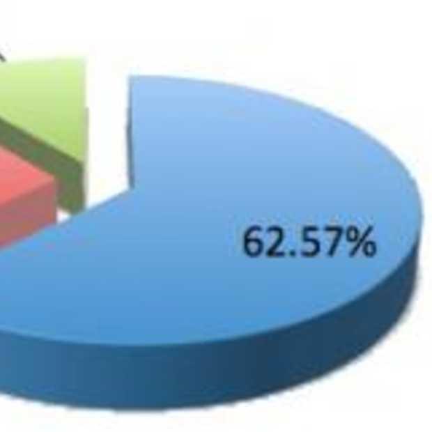 89% van Google Buzz content is geautomatiseerd