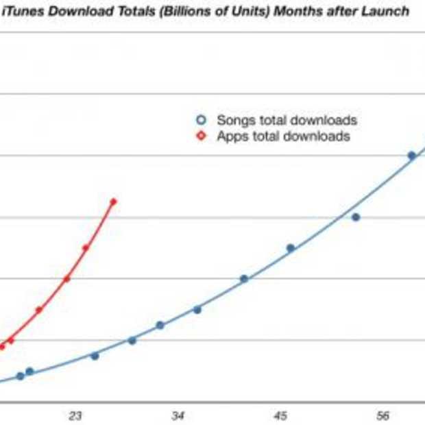 Aantal App downloads gaat muziek downloads overtreffen