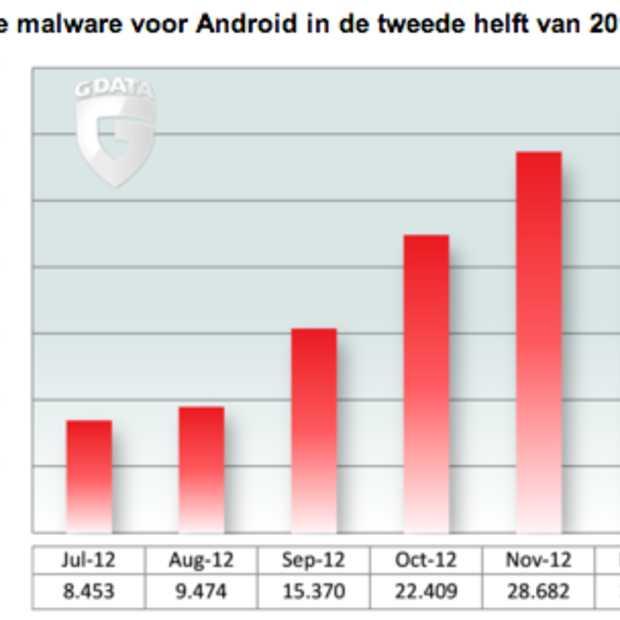 Androidmalware wordt een epidemie