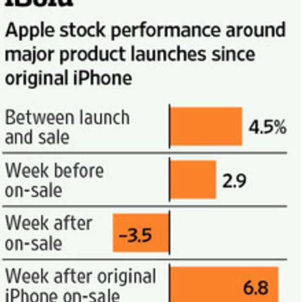 Apple aandeel, deze week kopen, volgende week verkopen