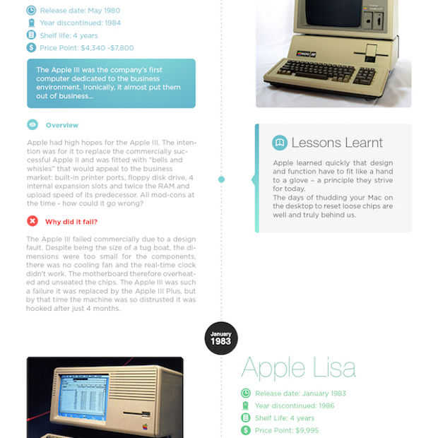 Infographic: 21 Apple Fails