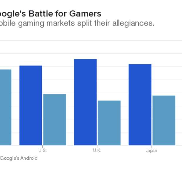 Apple of Google? Throne of Games