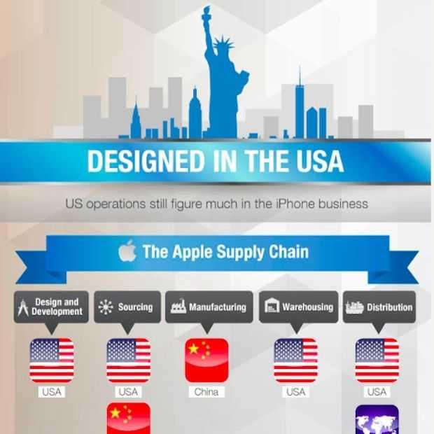 Infographic: hoe & waar wordt de iPhone gemaakt