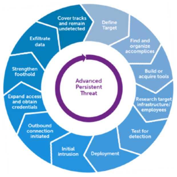 APT: Advanced Persistent Threats – Voorkomen, opsporen en reageren