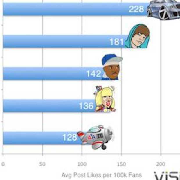 Audi heeft de meest betrokken Facebook fans