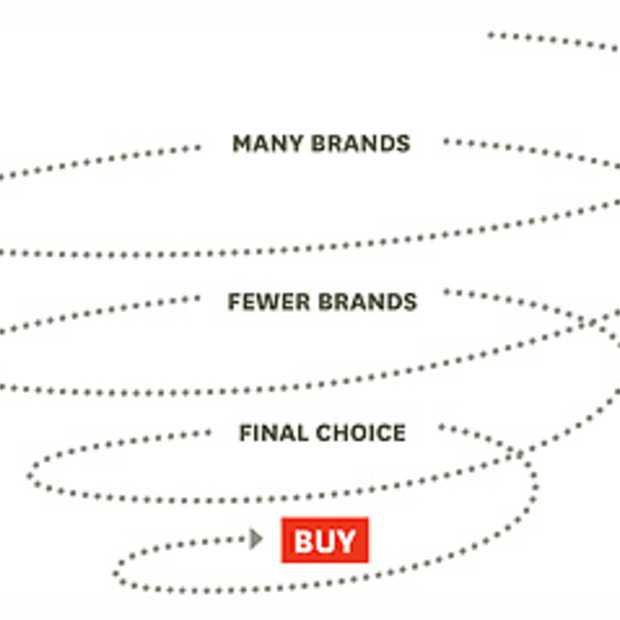 B2B-markt stelt keiharde conversie boven sitebezoek