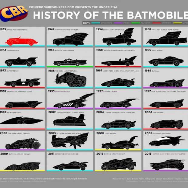 Infographic: de Batmobiel van 1939-2015