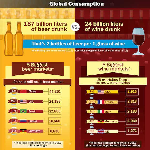 Infographic: De bier & wijnconsumptie in de wereld