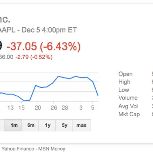 Beurswaarde Apple zakt op 1 dag met 35 miljard dollar