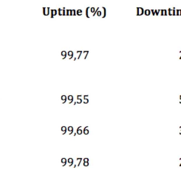 Bijna de helft van alle gemeentelijke websites niet goed bereikbaar