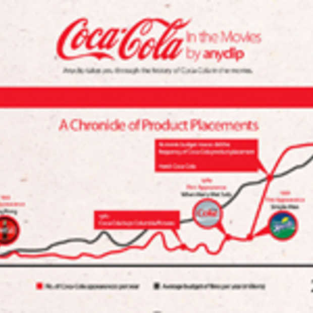 Coca-Cola in films [infographic]