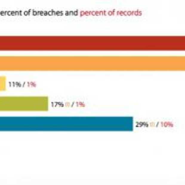 Cybercriminelen richten vizier op kleinere bedrijven