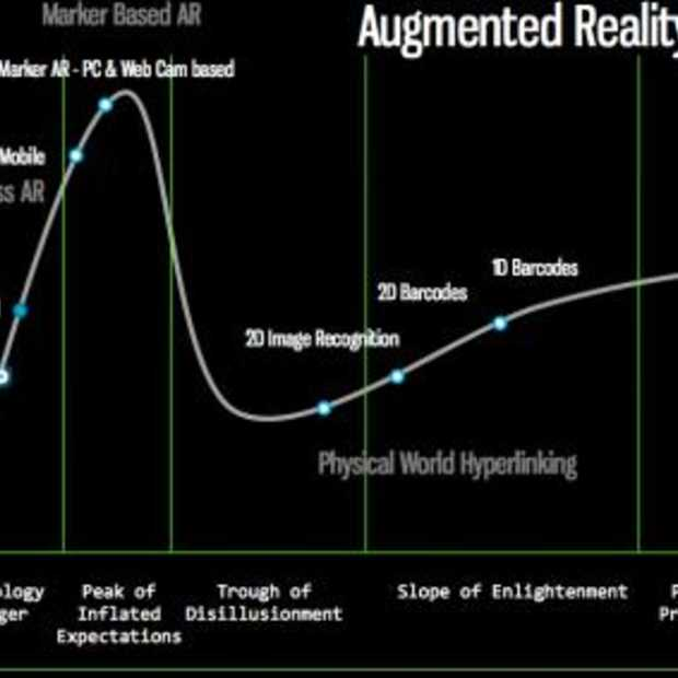 De Augmented Reality Hype Cycle, we zijn er nog lang niet