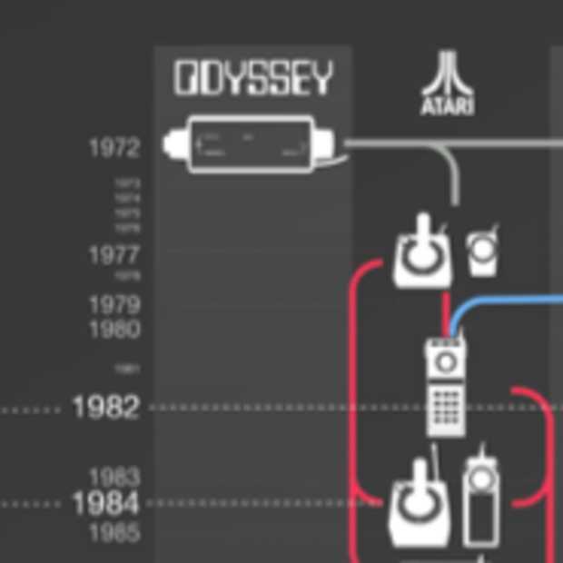 De evolutie van controllers [infographic]
