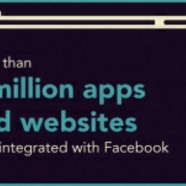 De Facebook App economie [Infographic]