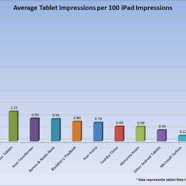 De iPad en de rest
