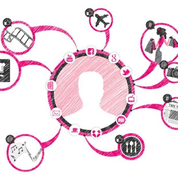 De learnings van contentmarketing in 30 cases