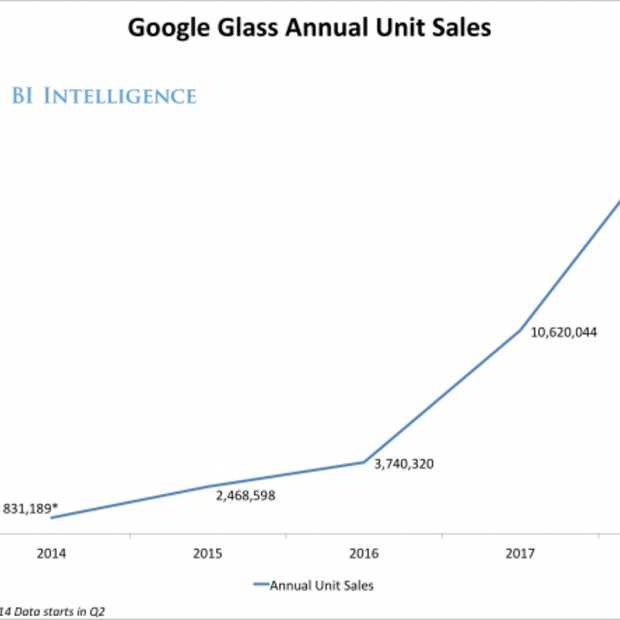 De toekomst van Google Glass volgens Bi-Intelligence