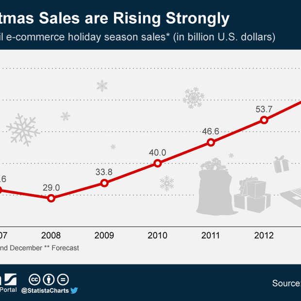 E-commerce rond de Kerstdagen