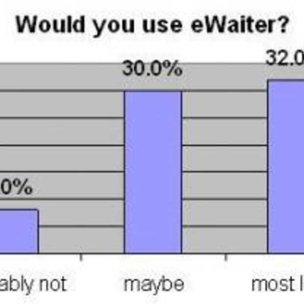 E-waiter voor eet-gelegenheden