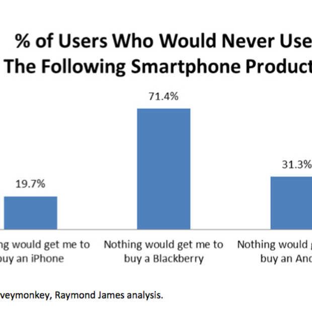 Een Blackberry? Never.