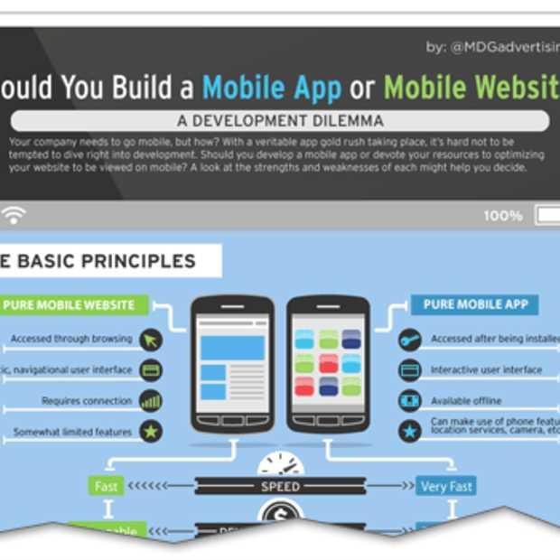 Een mobiele applicatie of een mobiele website? [Infographic]