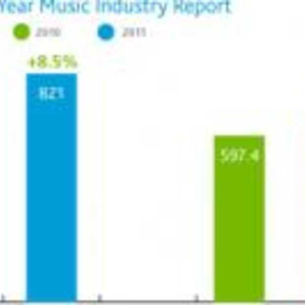 Eerste groei Amerikaanse muziekverkoop in 7 jaar