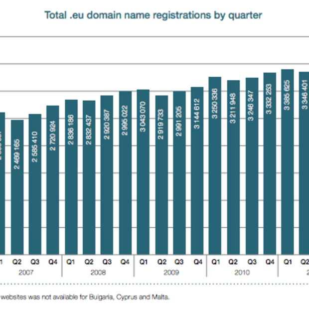 .eu heeft sterke groei in Q2 2012