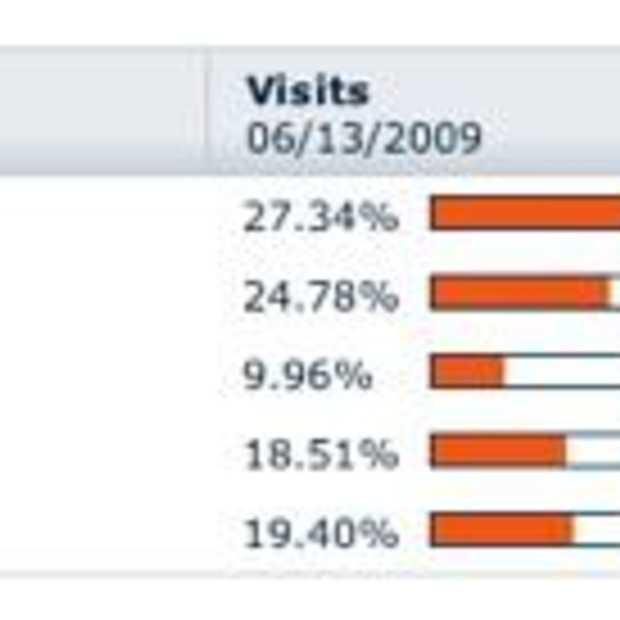 Facebook groeit, maar waar zijn de jongeren?