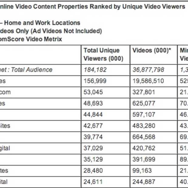 Facebook nu de op één na populairste videosite